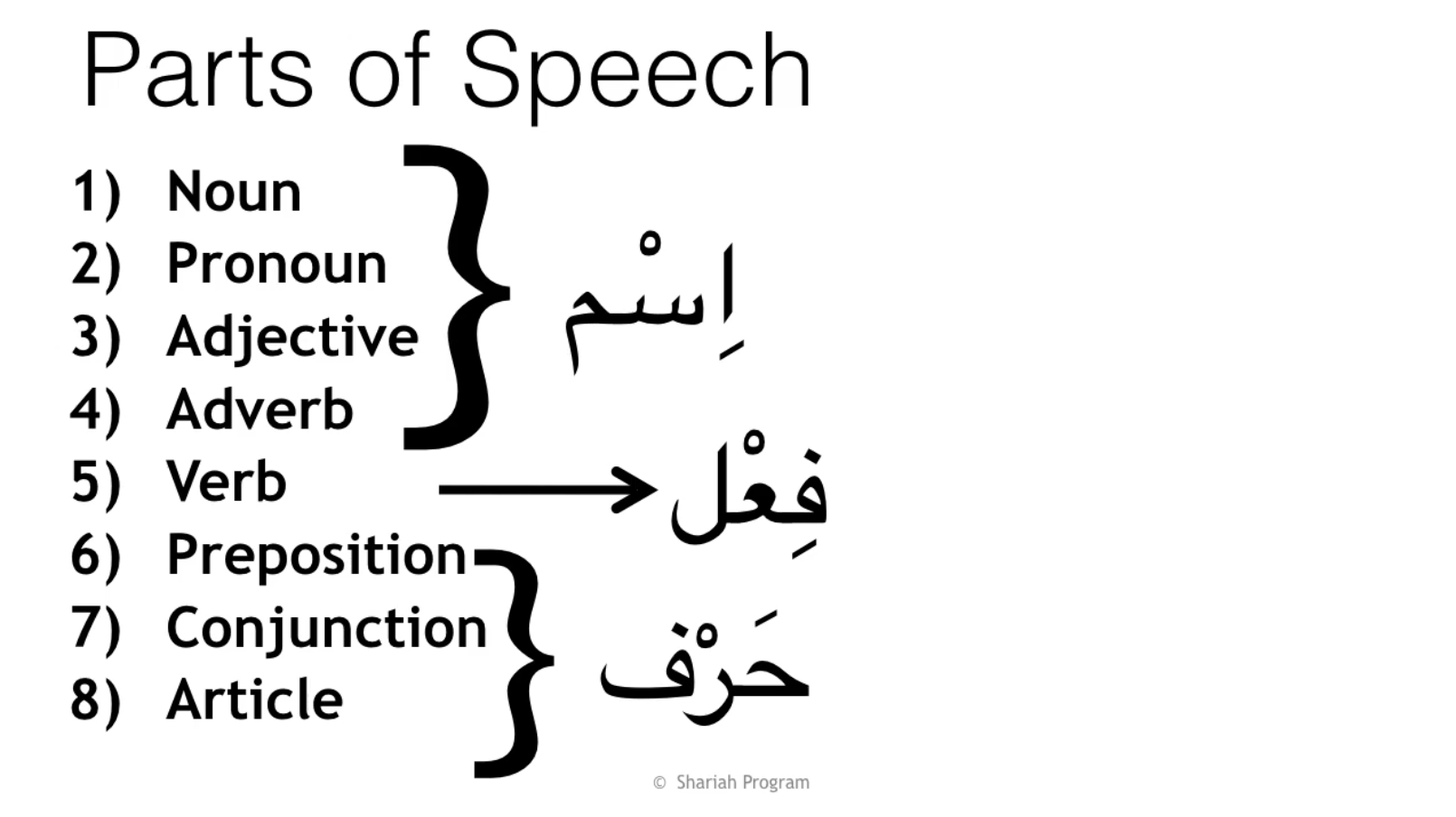 ism fel and harf in Arabic grammar